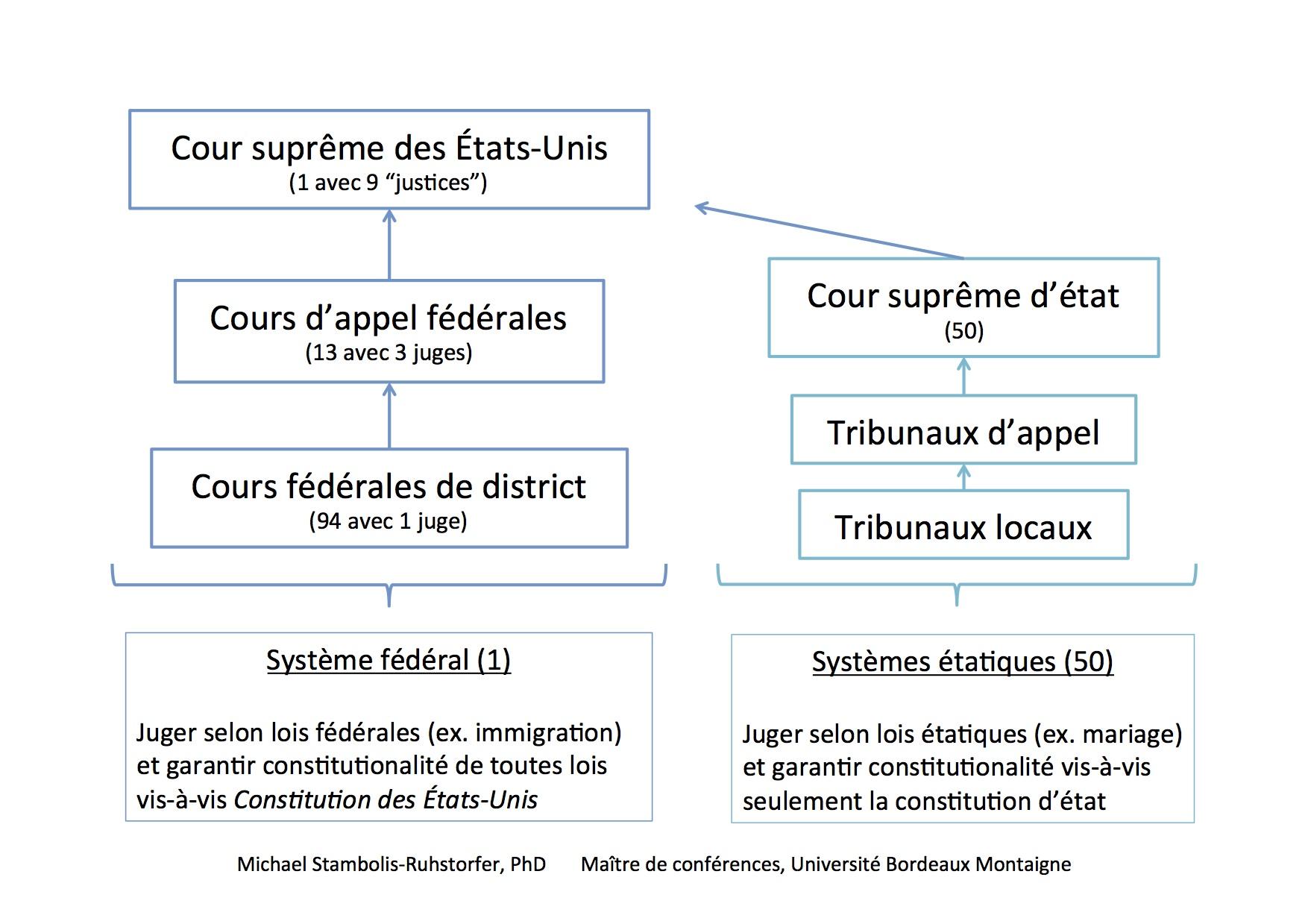 Comprendre Le Systeme Judiciaire Des Etats Unis En Un Clin D Oeil